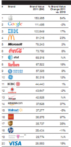 Top-20-valuable-companies