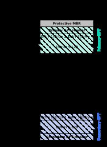 Particion-GPT OnRetrieval