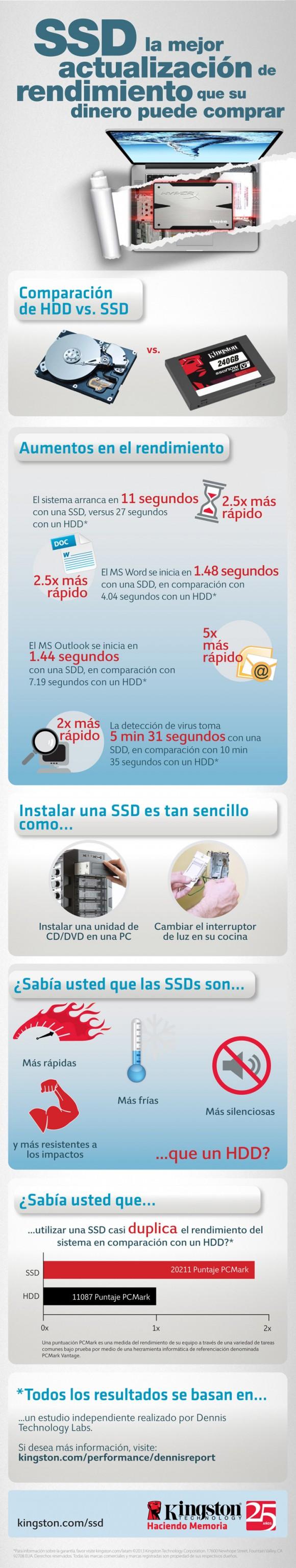 infografia_discos_ssd
