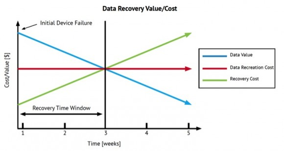 Data-Recovery-Value-and-Cost