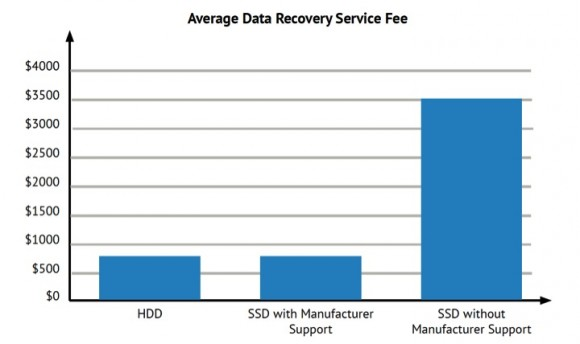 Device-Data-Recovery-Costs